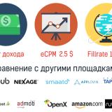 Оптимизация дохода от рекламы