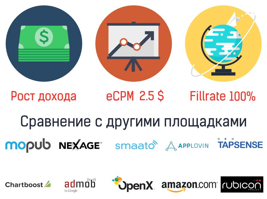 Оптимизация дохода от рекламы Appodeal