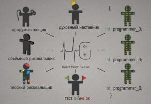 Визуализация игровых проектов